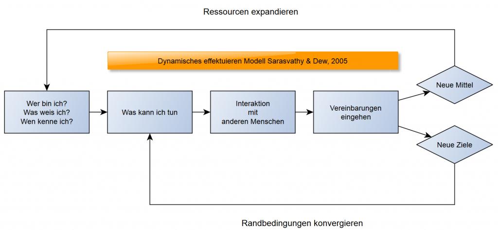 Das Prinzip iterativer Durchläufe. Die hier dargestellte Schleife entspricht jeweils einem gelben Punkt aus der oberen Grafik.